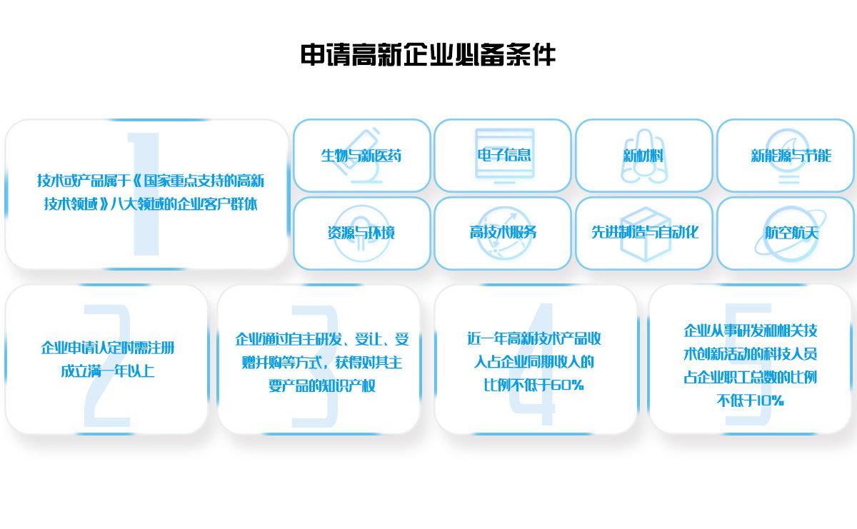 高新技术企业认定条件